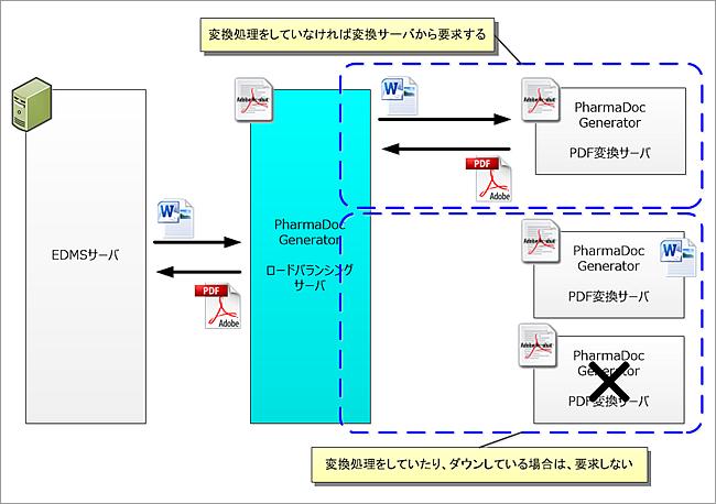 ロードバランシング機能の説明図