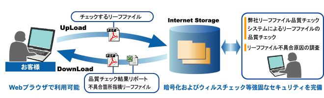 リーフファイル品質チェックサービス
